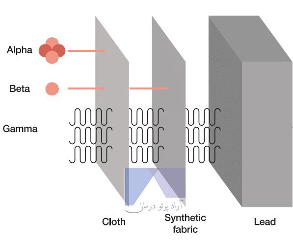 چرا سرب ماده ای مهم در صنعت تصویربرداری پزشکی است؟